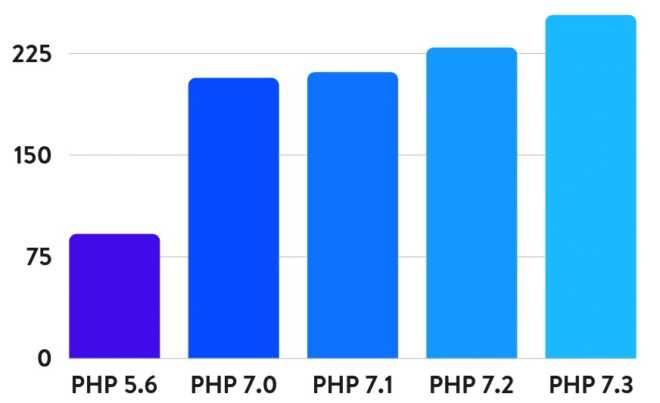 Prestazioni WordPress e WooCommerce migliori con PHP aggiornato